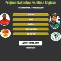 Prejuce Nakoulma vs Musa Cagiran h2h player stats