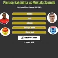 Prejuce Nakoulma vs Mustafa Saymak h2h player stats