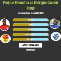 Prejuce Nakoulma vs Rodrigue Casimir Ninga h2h player stats
