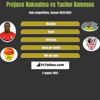Prejuce Nakoulma vs Yacine Bammou h2h player stats