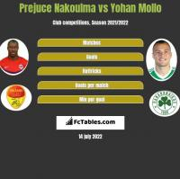 Prejuce Nakoulma vs Yohan Mollo h2h player stats