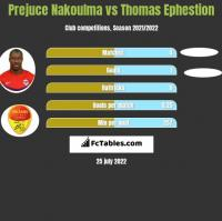 Prejuce Nakoulma vs Thomas Ephestion h2h player stats