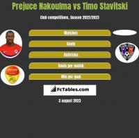 Prejuce Nakoulma vs Timo Stavitski h2h player stats