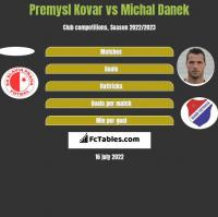 Premysl Kovar vs Michal Danek h2h player stats