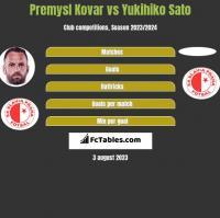 Premysl Kovar vs Yukihiko Sato h2h player stats