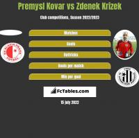 Premysl Kovar vs Zdenek Krizek h2h player stats