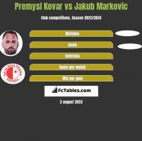 Premysl Kovar vs Jakub Markovic h2h player stats