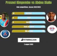 Presnel Kimpembe vs Abdou Diallo h2h player stats