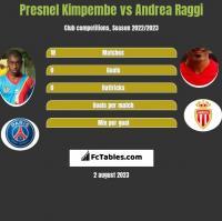 Presnel Kimpembe vs Andrea Raggi h2h player stats