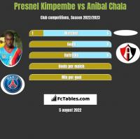 Presnel Kimpembe vs Anibal Chala h2h player stats