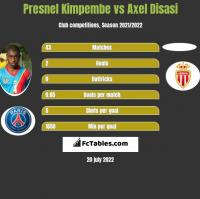 Presnel Kimpembe vs Axel Disasi h2h player stats