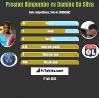 Presnel Kimpembe vs Damien Da Silva h2h player stats