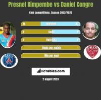 Presnel Kimpembe vs Daniel Congre h2h player stats