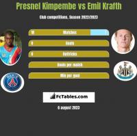 Presnel Kimpembe vs Emil Krafth h2h player stats