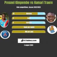 Presnel Kimpembe vs Hamari Traore h2h player stats