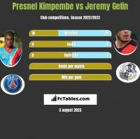 Presnel Kimpembe vs Jeremy Gelin h2h player stats