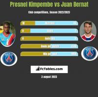 Presnel Kimpembe vs Juan Bernat h2h player stats