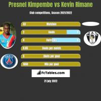 Presnel Kimpembe vs Kevin Rimane h2h player stats