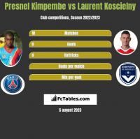 Presnel Kimpembe vs Laurent Koscielny h2h player stats