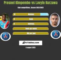 Presnel Kimpembe vs Lavyin Kurzawa h2h player stats