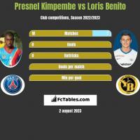 Presnel Kimpembe vs Loris Benito h2h player stats