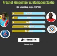 Presnel Kimpembe vs Mamadou Sakho h2h player stats
