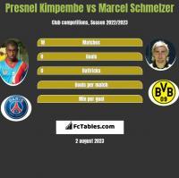 Presnel Kimpembe vs Marcel Schmelzer h2h player stats