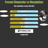 Presnel Kimpembe vs Marquinhos h2h player stats