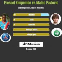 Presnel Kimpembe vs Mateo Pavlovic h2h player stats