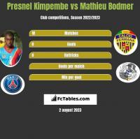 Presnel Kimpembe vs Mathieu Bodmer h2h player stats