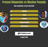 Presnel Kimpembe vs Maxime Poundje h2h player stats