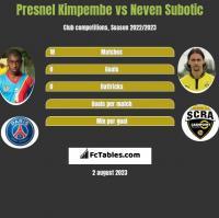 Presnel Kimpembe vs Neven Subotic h2h player stats