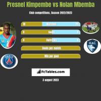 Presnel Kimpembe vs Nolan Mbemba h2h player stats