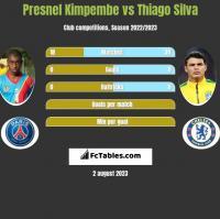 Presnel Kimpembe vs Thiago Silva h2h player stats