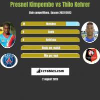 Presnel Kimpembe vs Thilo Kehrer h2h player stats