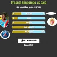 Presnel Kimpembe vs Caio h2h player stats