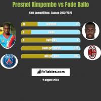 Presnel Kimpembe vs Fode Ballo h2h player stats