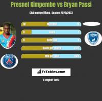 Presnel Kimpembe vs Bryan Passi h2h player stats