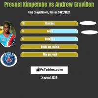 Presnel Kimpembe vs Andrew Gravillon h2h player stats