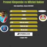 Presnel Kimpembe vs Mitchel Bakker h2h player stats