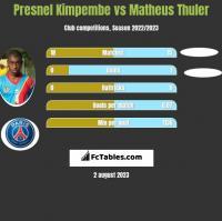 Presnel Kimpembe vs Matheus Thuler h2h player stats