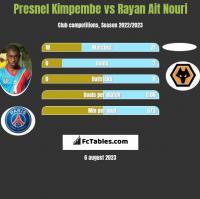Presnel Kimpembe vs Rayan Ait Nouri h2h player stats