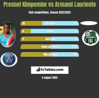 Presnel Kimpembe vs Armand Lauriente h2h player stats