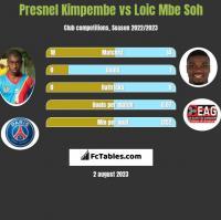 Presnel Kimpembe vs Loic Mbe Soh h2h player stats