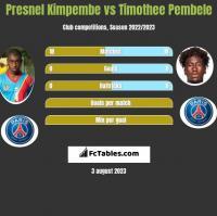 Presnel Kimpembe vs Timothee Pembele h2h player stats