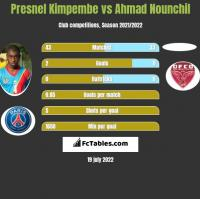 Presnel Kimpembe vs Ahmad Nounchil h2h player stats