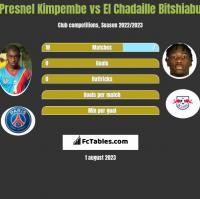 Presnel Kimpembe vs El Chadaille Bitshiabu h2h player stats