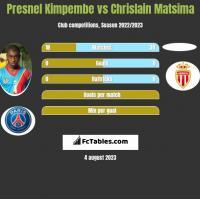 Presnel Kimpembe vs Chrislain Matsima h2h player stats
