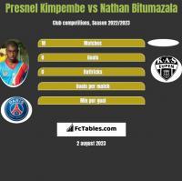 Presnel Kimpembe vs Nathan Bitumazala h2h player stats