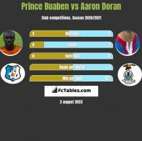 Prince Buaben vs Aaron Doran h2h player stats
